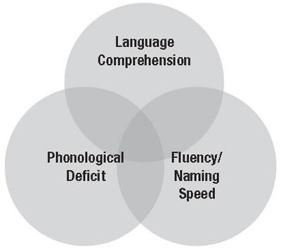 Language Comprehension Ven Diagram