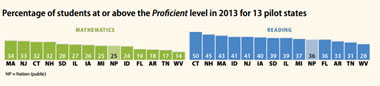 Percentage Above Proficiency Level