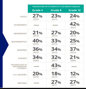 Services Chart Grades 4, 8, and 12